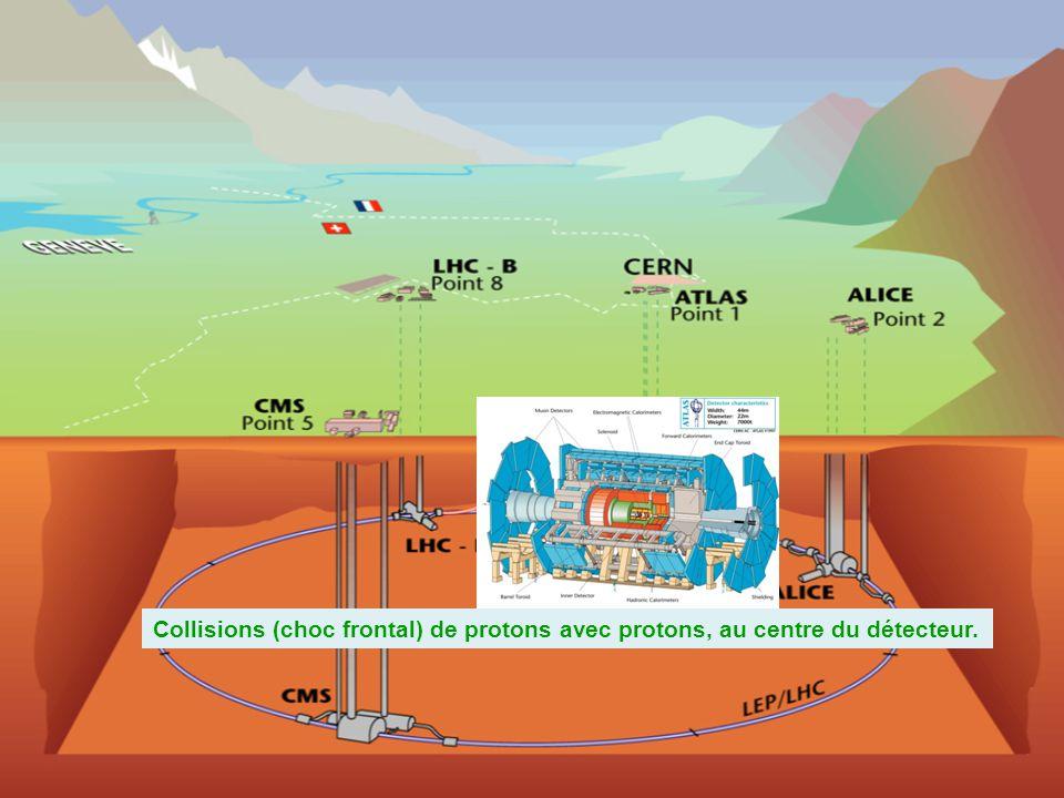 Collisions (choc frontal) de protons avec protons, au centre du détecteur.