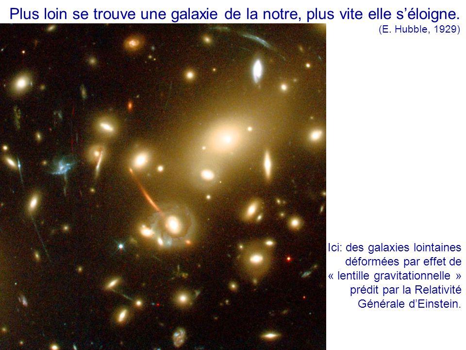 Plus loin se trouve une galaxie de la notre, plus vite elle s'éloigne. (E. Hubble, 1929) Ici: des galaxies lointaines déformées par effet de « lentill