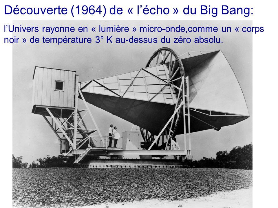 Découverte (1964) de « l'écho » du Big Bang: l'Univers rayonne en « lumière » micro-onde,comme un « corps noir » de température 3° K au-dessus du zéro