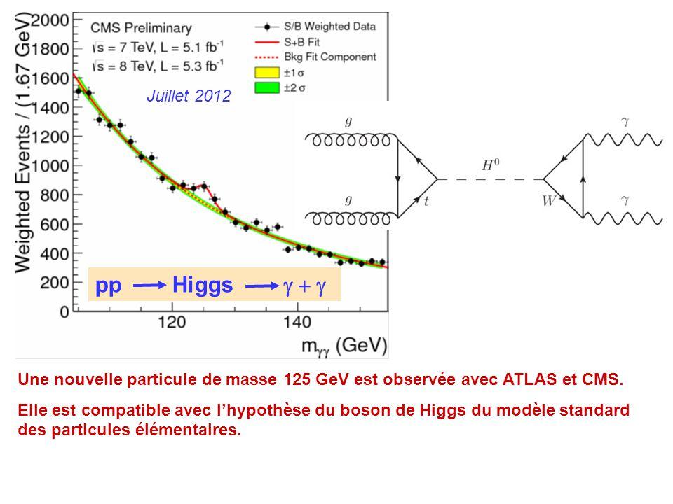 Juillet 2012 Une nouvelle particule de masse 125 GeV est observée avec ATLAS et CMS. Elle est compatible avec l'hypothèse du boson de Higgs du modèle