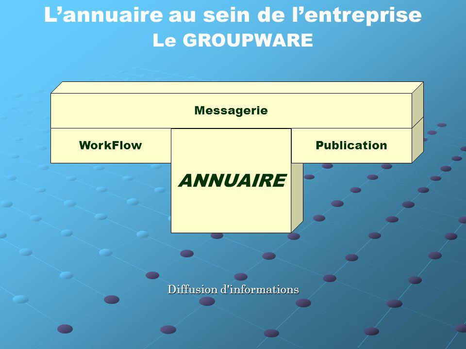 L'annuaire au sein de l'entreprise Le GROUPWARE WorkFlow ANNUAIRE Publication Messagerie Diffusion d informations