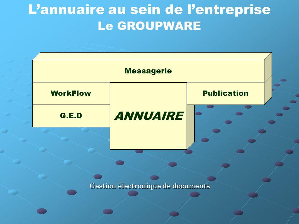L'annuaire au sein de l'entreprise Le GROUPWARE G.E.D WorkFlow ANNUAIRE Publication Messagerie Gestion électronique de documents