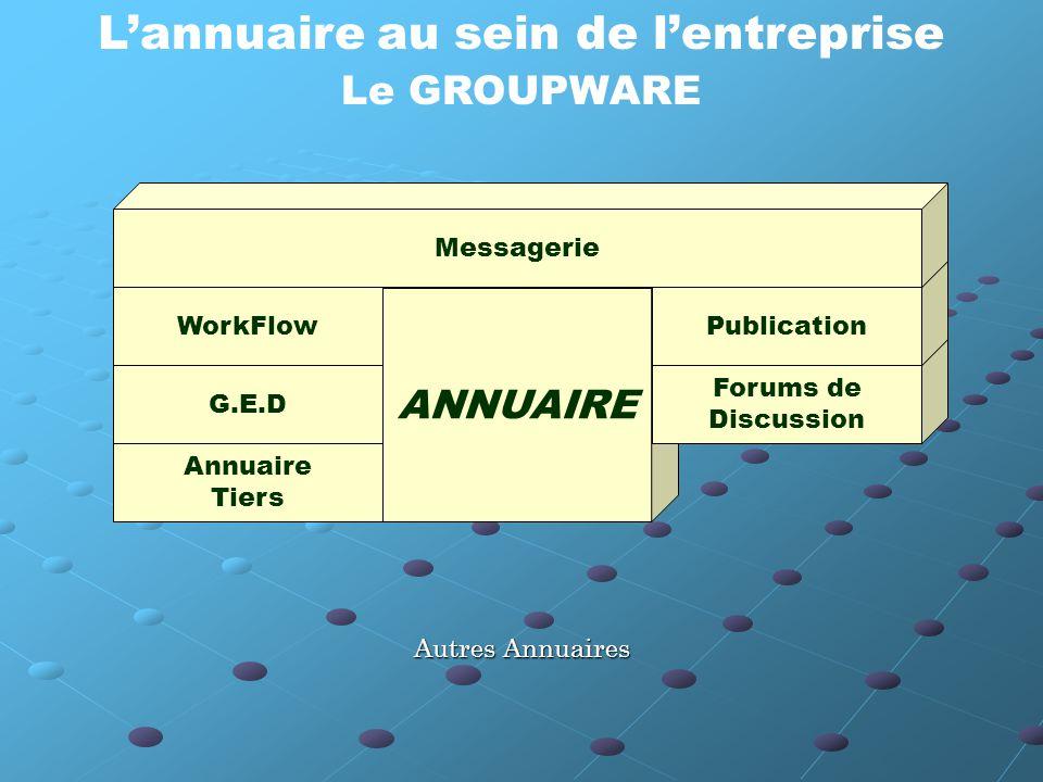 L'annuaire au sein de l'entreprise Le GROUPWARE Annuaire Tiers G.E.D WorkFlow ANNUAIRE Forums de Discussion Publication Messagerie Autres Annuaires