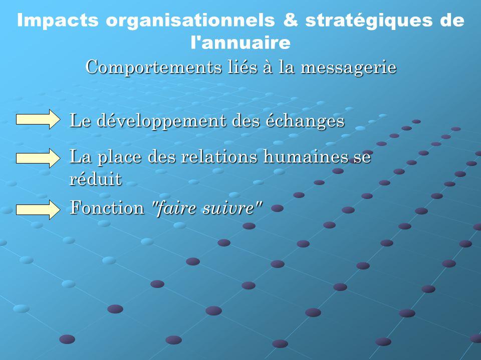 Le développement des échanges La place des relations humaines se réduit Fonction faire suivre Comportements liés à la messagerie Impacts organisationnels & stratégiques de l annuaire