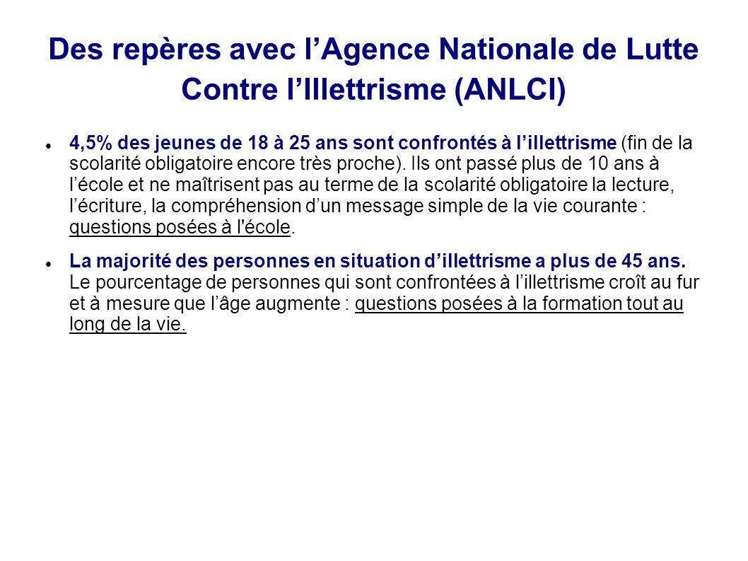 Des repères avec l'Agence Nationale de Lutte Contre l'Illettrisme (ANLCI) 4,5% des jeunes de 18 à 25 ans sont confrontés à l'illettrisme (fin de la sc
