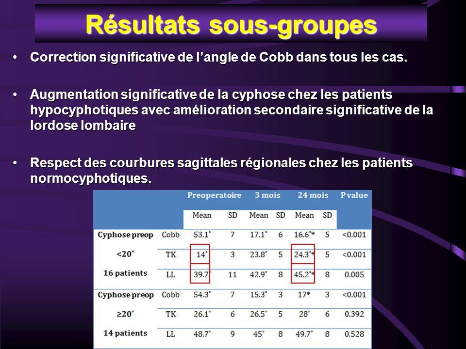 Résultats sous-groupes Correction significative de l'angle de Cobb dans tous les cas.Correction significative de l'angle de Cobb dans tous les cas. Au