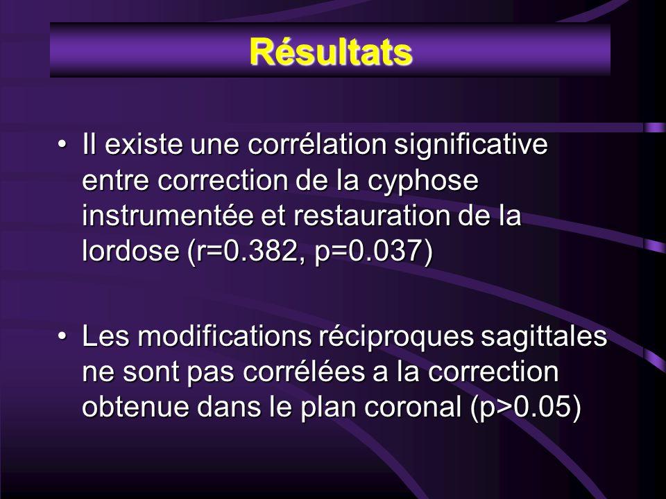 Résultats Il existe une corrélation significative entre correction de la cyphose instrumentée et restauration de la lordose (r=0.382, p=0.037)Il existe une corrélation significative entre correction de la cyphose instrumentée et restauration de la lordose (r=0.382, p=0.037) Les modifications réciproques sagittales ne sont pas corrélées a la correction obtenue dans le plan coronal (p>0.05)Les modifications réciproques sagittales ne sont pas corrélées a la correction obtenue dans le plan coronal (p>0.05)