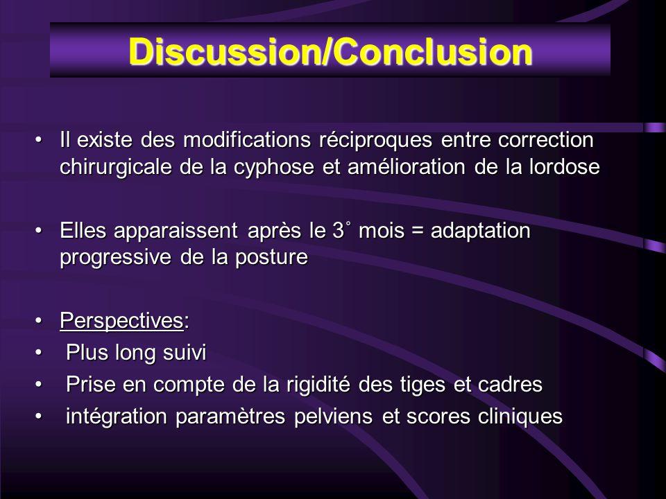 Discussion/Conclusion Il existe des modifications réciproques entre correction chirurgicale de la cyphose et amélioration de la lordoseIl existe des m