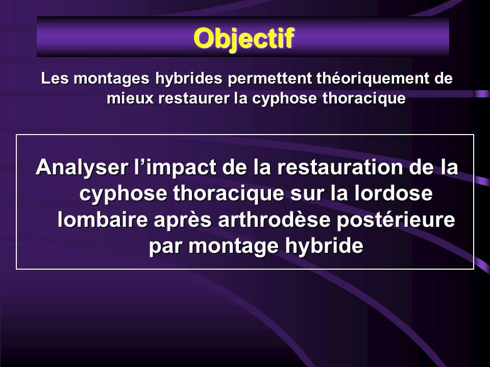 Objectif Les montages hybrides permettent théoriquement de mieux restaurer la cyphose thoracique Analyser l'impact de la restauration de la cyphose thoracique sur la lordose lombaire après arthrodèse postérieure par montage hybride