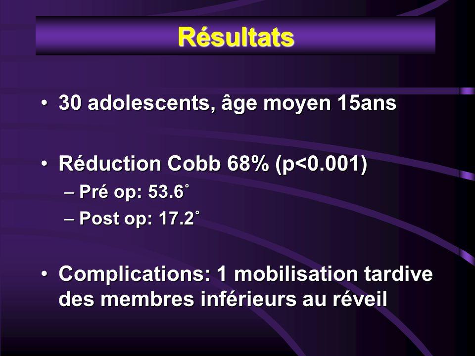 Résultats 30 adolescents, âge moyen 15ans30 adolescents, âge moyen 15ans Réduction Cobb 68% (p<0.001)Réduction Cobb 68% (p<0.001) –Pré op: 53.6˚ –Post op: 17.2˚ Complications: 1 mobilisation tardive des membres inférieurs au réveilComplications: 1 mobilisation tardive des membres inférieurs au réveil