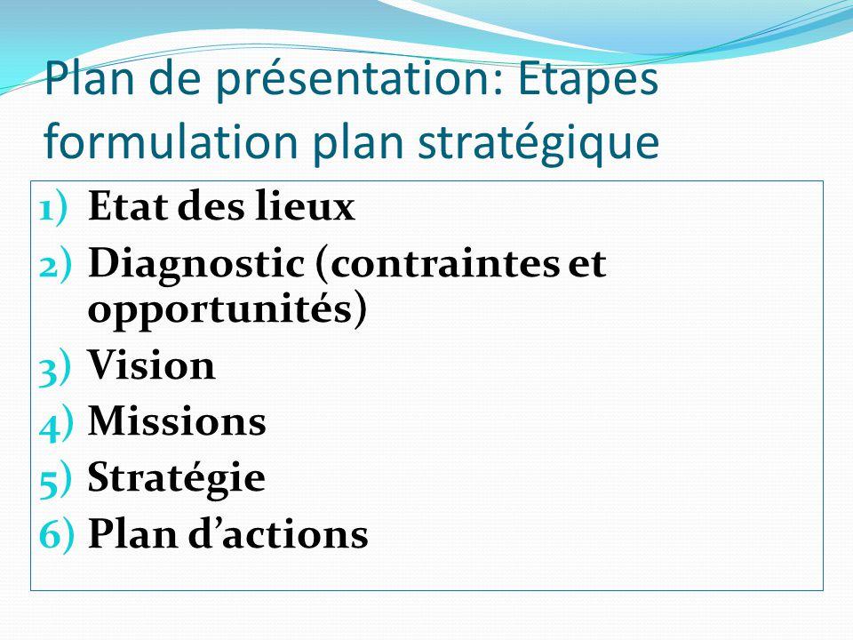 Plan de présentation: Etapes formulation plan stratégique 1) Etat des lieux 2) Diagnostic (contraintes et opportunités) 3) Vision 4) Missions 5) Strat