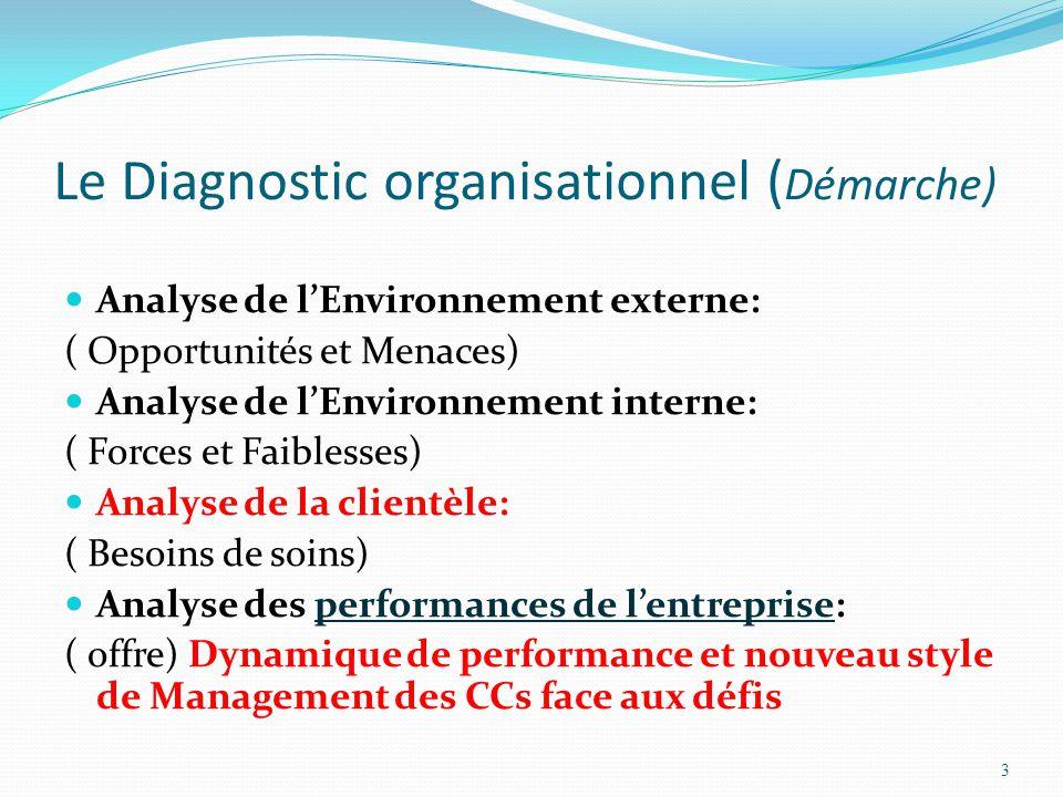 Le Diagnostic organisationnel ( Démarche) Analyse de l'Environnement externe: ( Opportunités et Menaces) Analyse de l'Environnement interne: ( Forces