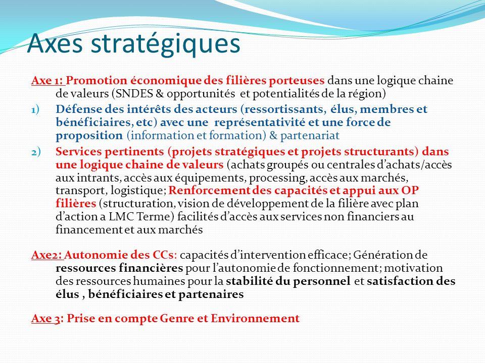 Axes stratégiques Axe 1: Promotion économique des filières porteuses dans une logique chaine de valeurs (SNDES & opportunités et potentialités de la r