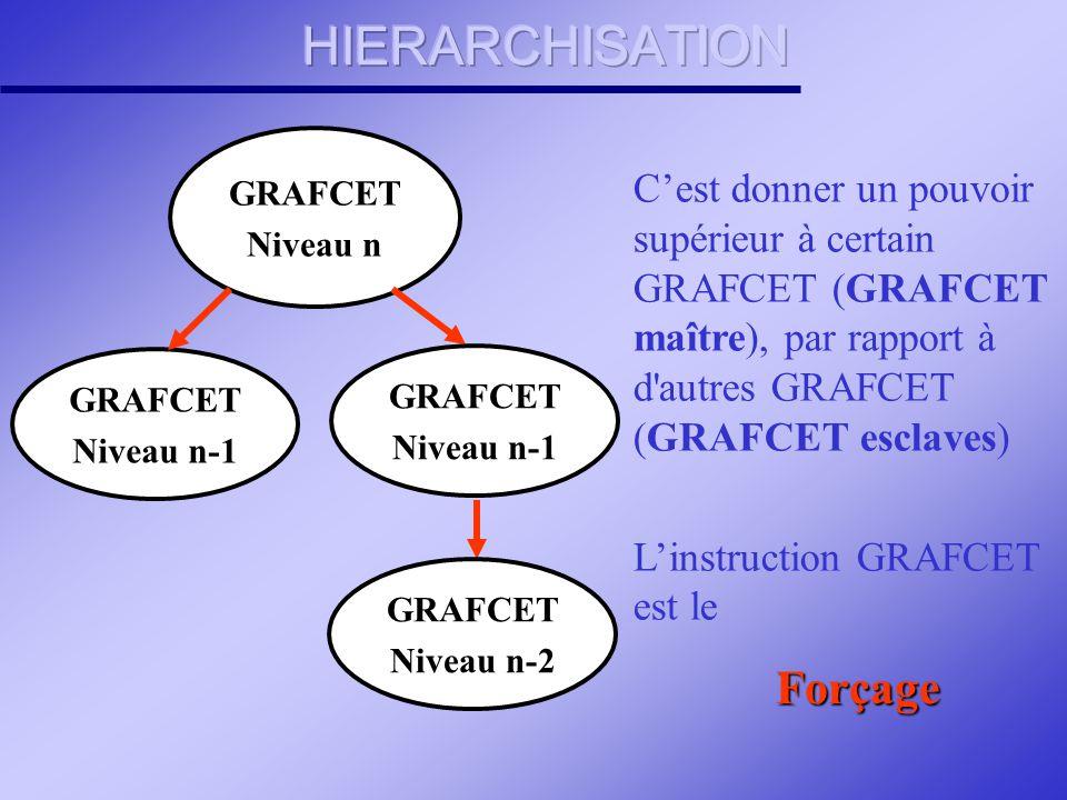 Chaque GRAFCET de tâche se terminera par une étape sans action, qui donnera l'information Tâche terminée au GRAFCET de coordination des tâches et le f