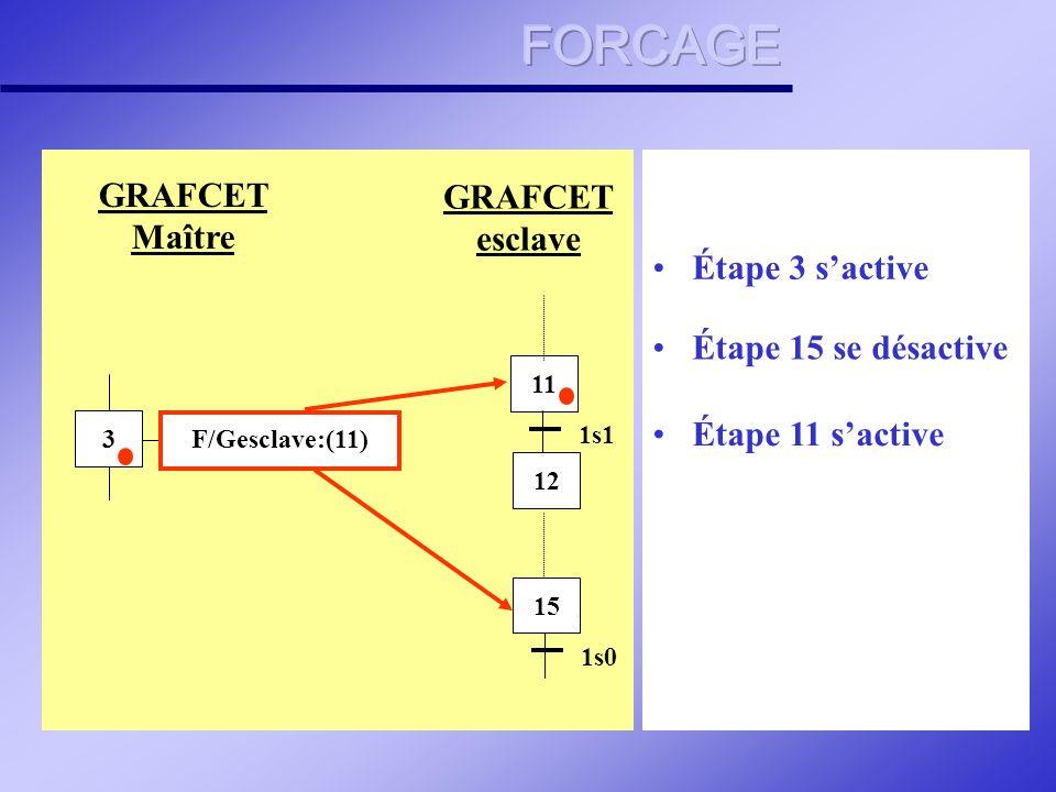 Le forçage est l instruction GRAFCET qui permet d intervenir directement sur l état d une ou des étapes d'un autre GRAFCET Syntaxe : ET Toutes les étapes du graphe indiqué sont rendues inactives ET les étapes dont les numéros suivent sont rendues actives.