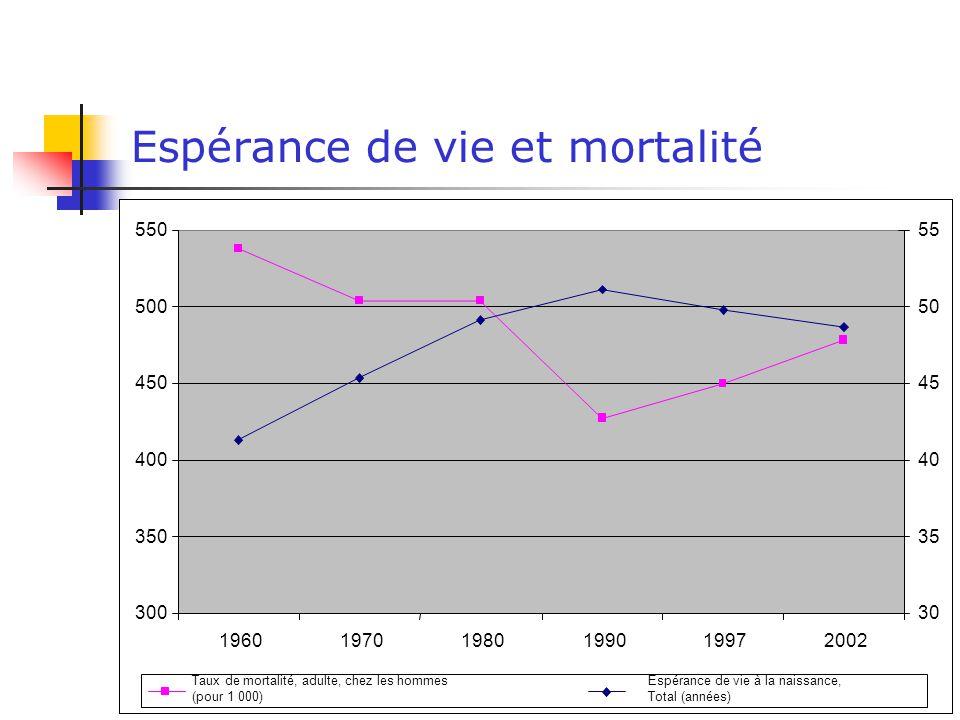 18 Espérance de vie et mortalité 300 350 400 450 500 550 196019701980199019972002 30 35 40 45 50 55 Taux de mortalité, adulte, chez les hommes (pour 1 000) Espérance de vie à la naissance, Total (années)