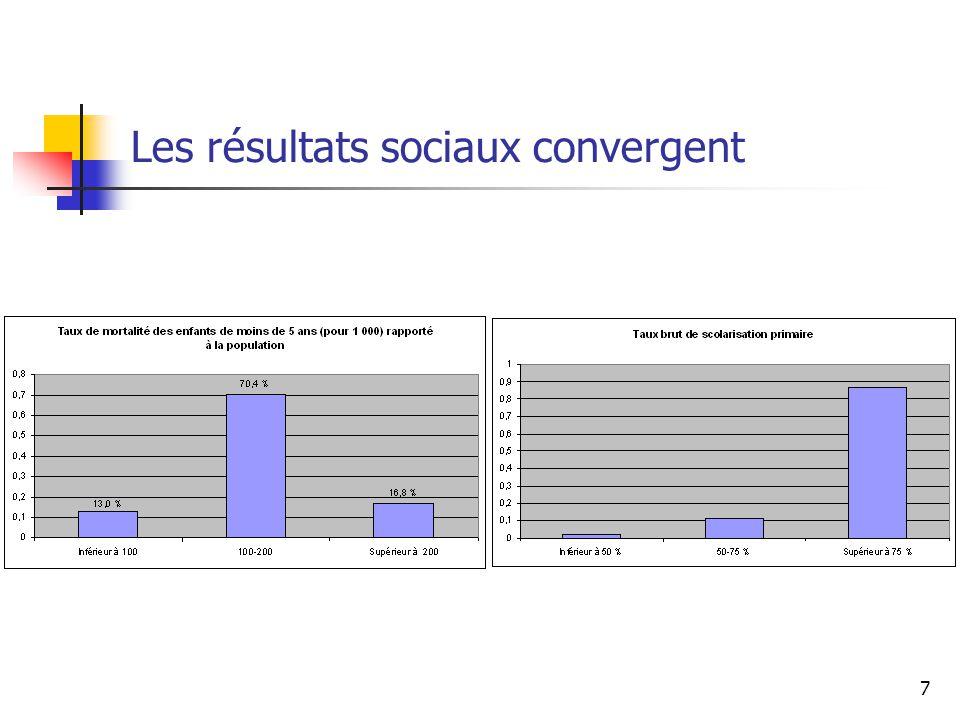 7 Les résultats sociaux convergent