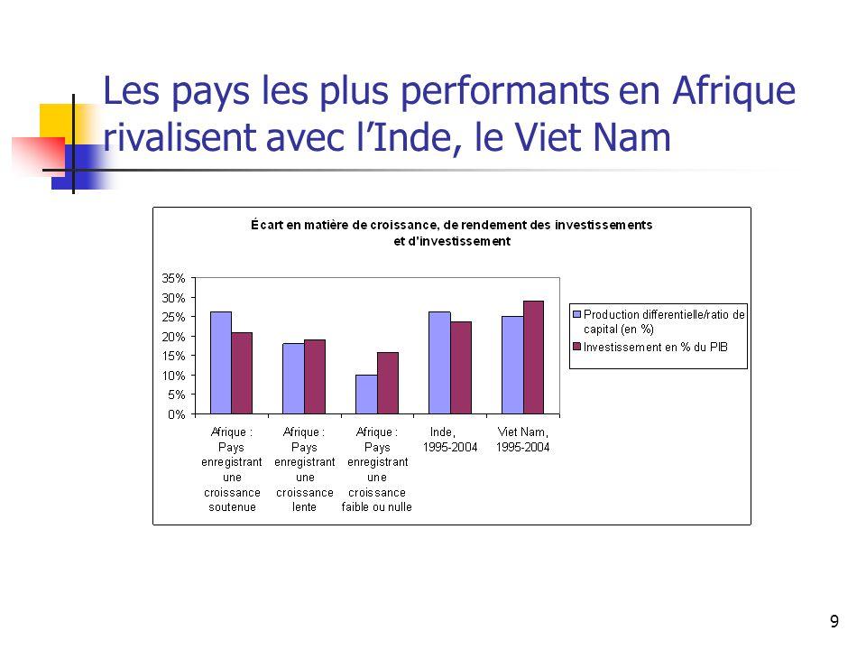 9 Les pays les plus performants en Afrique rivalisent avec l'Inde, le Viet Nam