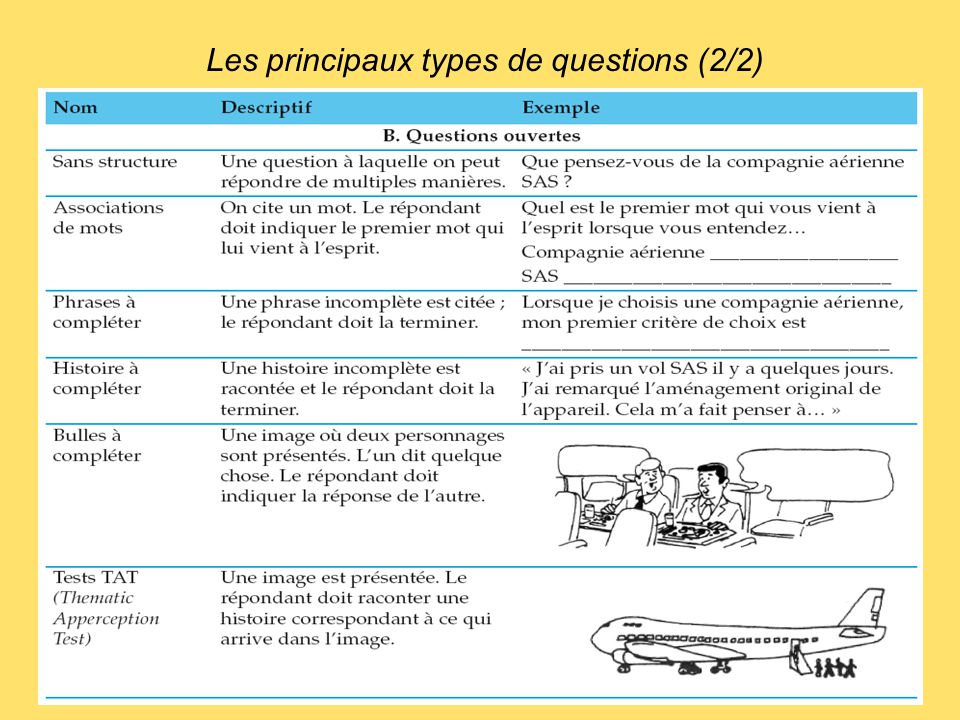 Les principaux types de questions (2/2)
