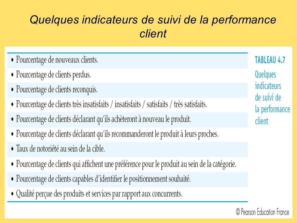 Quelques indicateurs de suivi de la performance client