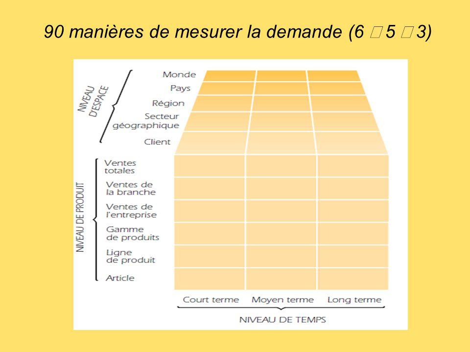 90 manières de mesurer la demande (6  5  3)