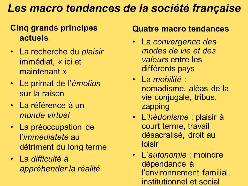 Les macro tendances de la société française Cinq grands principes actuels La recherche du plaisir immédiat, « ici et maintenant » Le primat de l'émoti