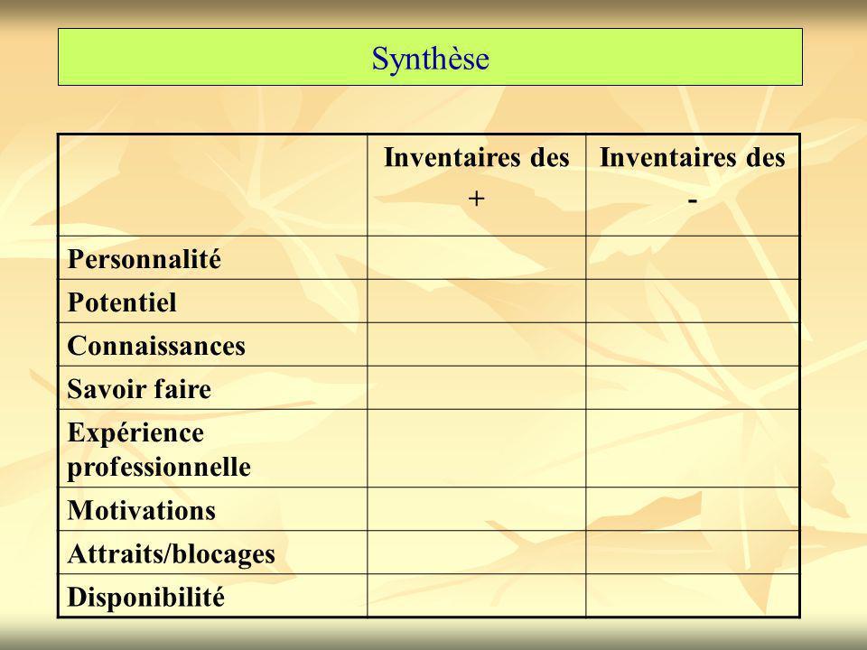 Synthèse Inventaires des + Inventaires des - Personnalité Potentiel Connaissances Savoir faire Expérience professionnelle Motivations Attraits/blocages Disponibilité
