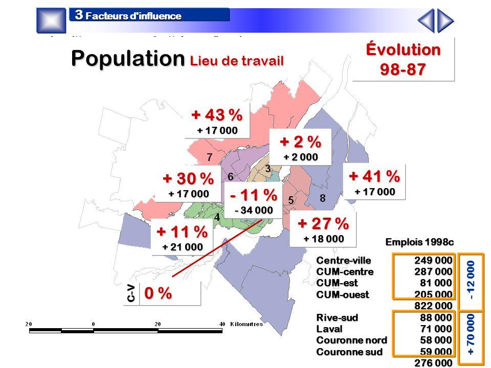+ 3 % +10 500 + 28 % + 28 000 +52 % + 46 000 + 7 % + 3 000 + 13% + 22 000 + 43 % + 40 000 + 20% + 23 000 + 13 % + 14 000 Évolution 98-87 C-V 3 Facteur