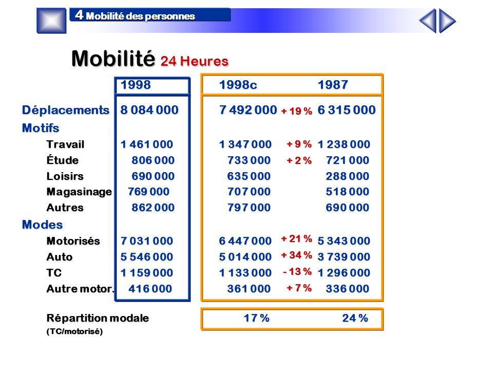 Synthèse facteurs d influence 3 Facteurs d influence Population –Croissance moyenne de la population de 1,0 % par an sur 10 ans Parc automobile –Croissance moyenne du parc automobile de 2,4 % par an sur 10 ans Urbanisation du territoire –CUM : Stabilité de la population et de l emploi mais décroissance au centre au profit des extrémités est et ouest –Laval et Rive-sud : Croissance de la population de 1,2 % et croissance de l emploi de 2,8 % par an sur 10 ans –Couronnes : Croissance importante de la population de 3,7 % par année et de l emploi de 4,2 % par an sur 10 ans –Centre-ville : Stabilité du nombre d emplois et maintien comme principal pôle d emplois métropolitain Faits marquants –Croissance générale plus importante de 1987 à 1993 que de 1993 à 1998 (population, auto) –Hausse marquée de l emploi et de la possession automobile chez les femmes