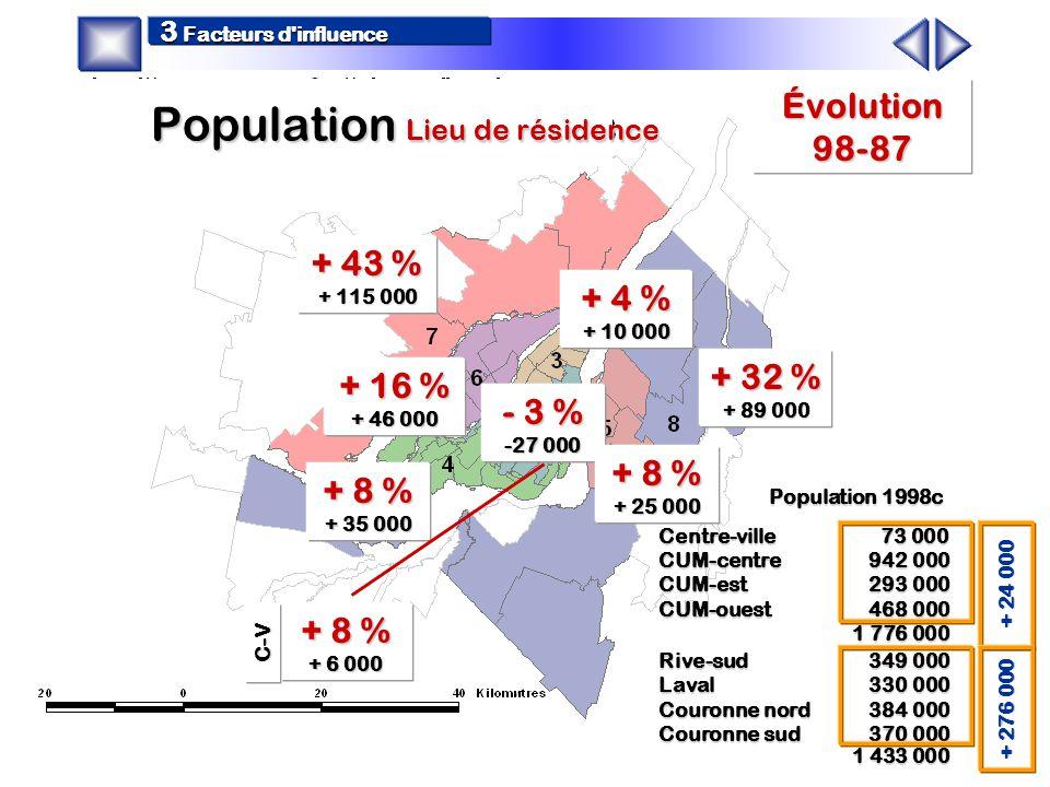 51 % - 39 % 30 % - 24 % 24 % - 17 % 19 % - 15 % 13 % - 10 % 5 % - 4 % 3 % - 4 % % TC 1987 - 1998 Utilisation du TC par les résidants (24 heures) 4 Mobilité des personnes C-V Répartition modale Nb déplacements TC Nb déplacements Motorisés Répartition modale Nb déplacements TC Nb déplacements Motorisés 39 % - 32 %