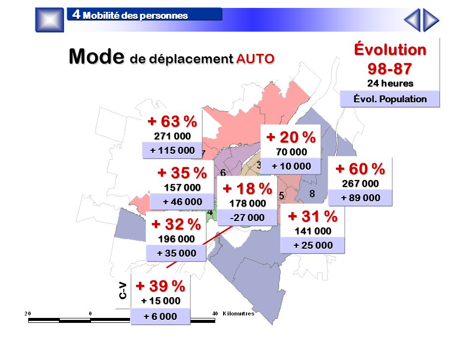 + 8 % + 6 000 - 3 % -27 000 + 4 % + 10 000 + 8 % + 35 000 + 8 % + 25 000 + 16 % + 46 000 + 32 % + 89 000 + 43 % + 115 000 Population 1998c Population