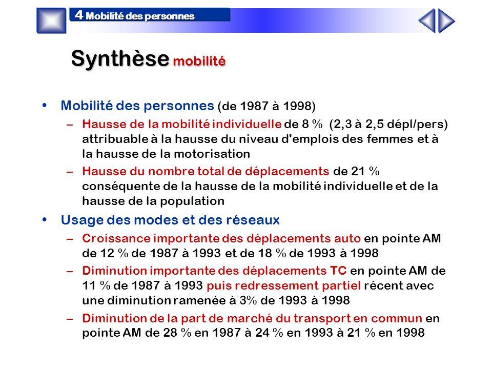 - 12 % - 6 000 - 16 % - 105 000 - 11 % - 16 000 - 20 % - 42 000 - 42 000 - 13 % - 16 000 - 9 % - 7 000 + 55 % + 12 000 + 15 % + 4 000 Évolution 98-87 24 heures Mode de déplacement TC 4 Mobilité des personnes + 6 000 -27 000 + 10 000 + 35 000 + 25 000 + 46 000 + 115 000 + 89 000 Évol.