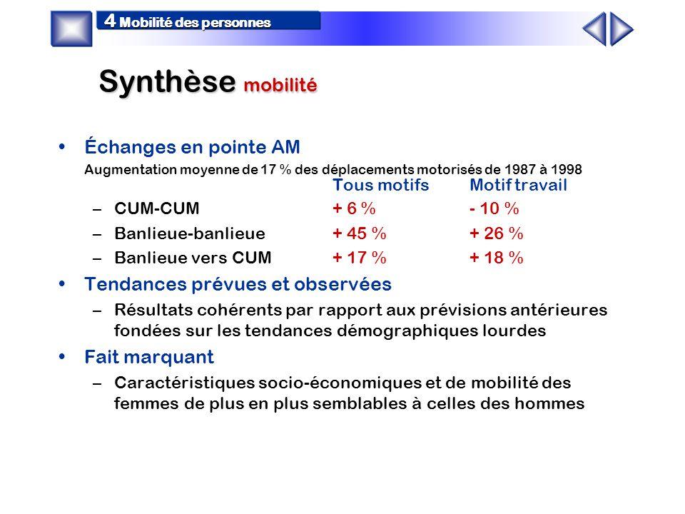 Synthèse mobilité 4 Mobilité des personnes Mobilité des personnes (de 1987 à 1998) –Hausse de la mobilité individuelle de 8 % (2,3 à 2,5 dépl/pers) attribuable à la hausse du niveau d emplois des femmes et à la hausse de la motorisation –Hausse du nombre total de déplacements de 21 % conséquente de la hausse de la mobilité individuelle et de la hausse de la population Usage des modes et des réseaux –Croissance importante des déplacements auto en pointe AM de 12 % de 1987 à 1993 et de 18 % de 1993 à 1998 –Diminution importante des déplacements TC en pointe AM de 11 % de 1987 à 1993 puis redressement partiel récent avec une diminution ramenée à 3% de 1993 à 1998 –Diminution de la part de marché du transport en commun en pointe AM de 28 % en 1987 à 24 % en 1993 à 21 % en 1998