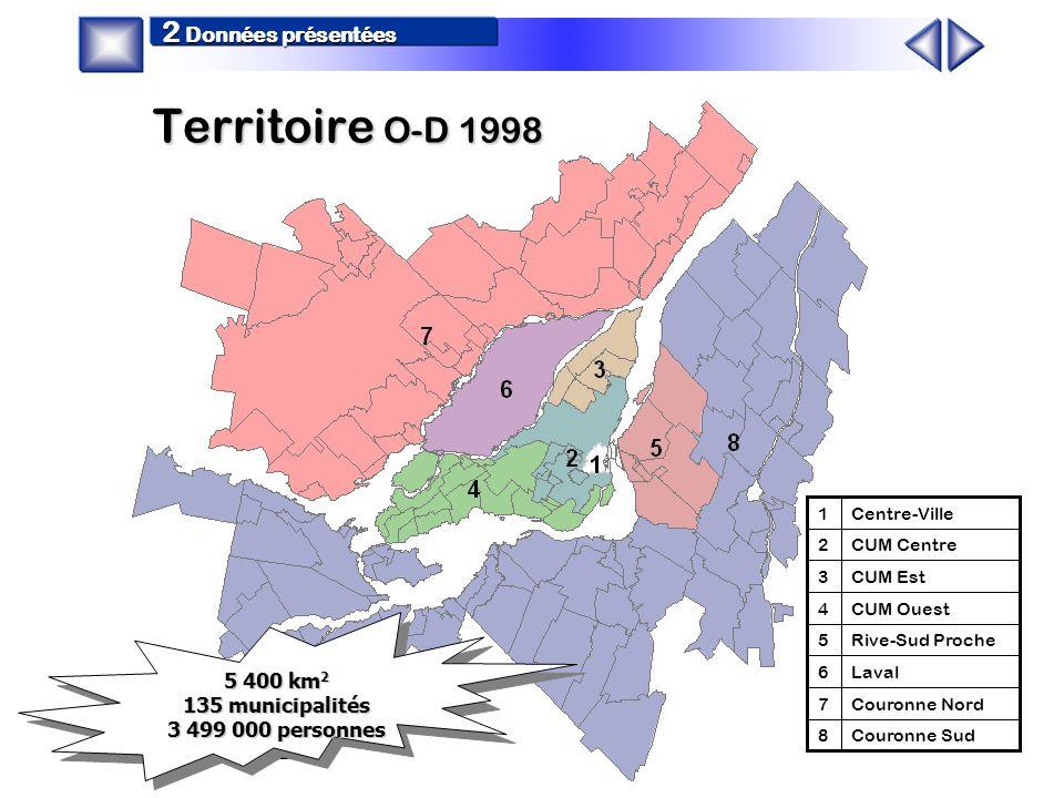 Couronne Sud8 Couronne Nord7 Laval6 Rive-Sud Proche5 CUM Ouest4 CUM Est3 CUM Centre2 Centre-Ville1 5 400 km 2 135 municipalités 3 499 000 personnes 5 400 km 2 135 municipalités 3 499 000 personnes Territoire O-D 1998 2 Données présentées