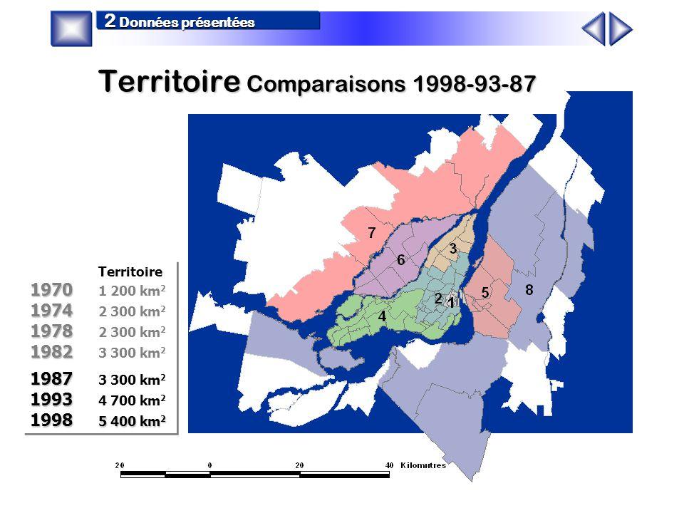 Couronne Sud8 Couronne Nord7 Laval6 Rive-Sud Proche5 CUM Ouest4 CUM Est3 CUM Centre2 Centre-Ville1 5 400 km 2 135 municipalités 3 499 000 personnes 5