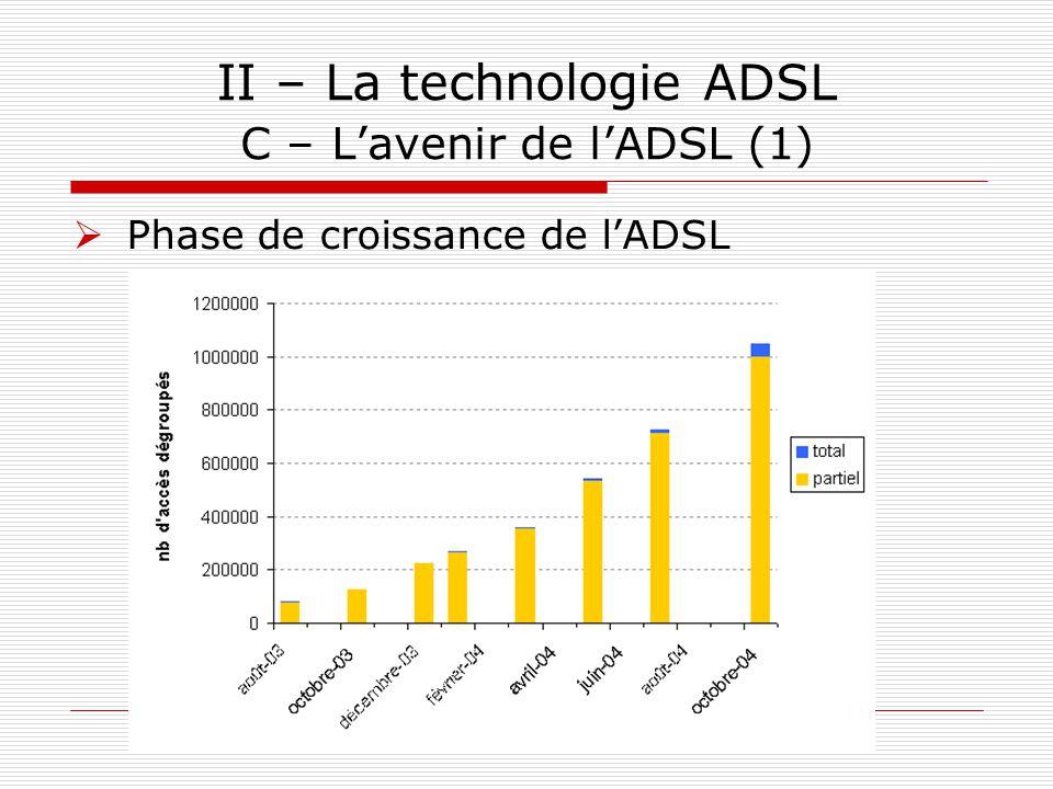 II – La technologie ADSL C – L'avenir de l'ADSL (1)  Phase de croissance de l'ADSL