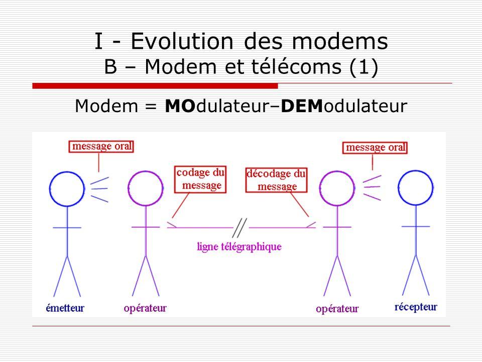 I - Evolution des modems B – Modem et télécoms (1) Modem = MOdulateur–DEModulateur