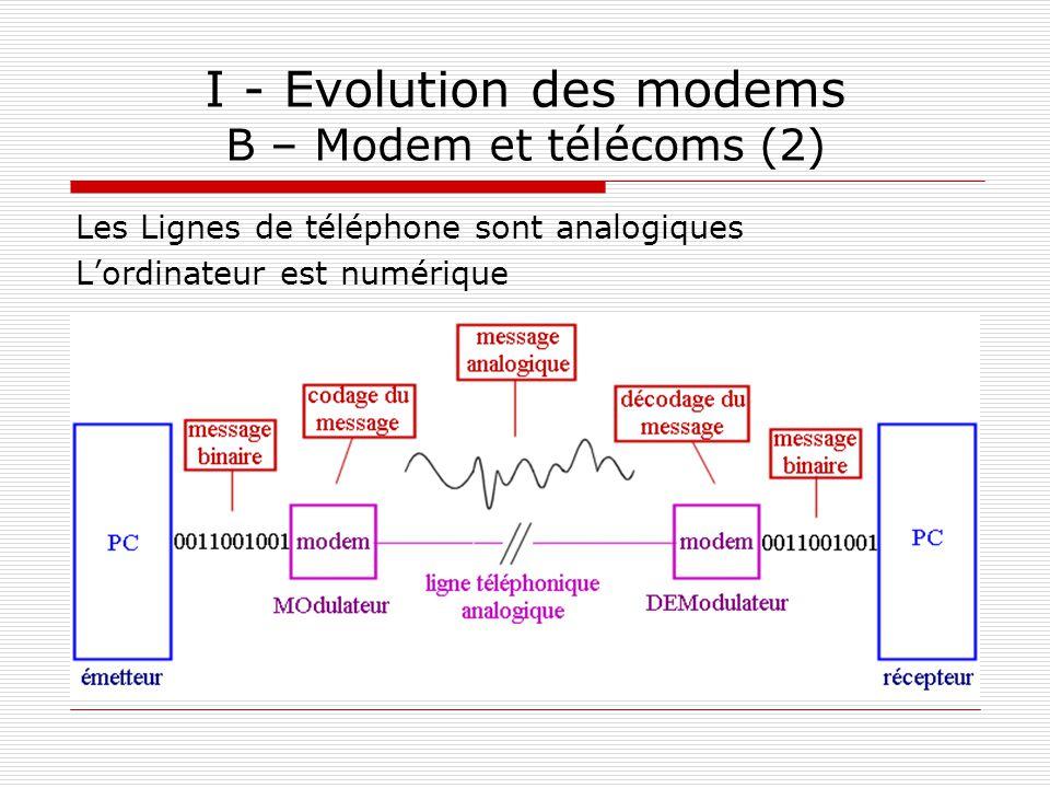 I - Evolution des modems B – Modem et télécoms (2) Les Lignes de téléphone sont analogiques L'ordinateur est numérique