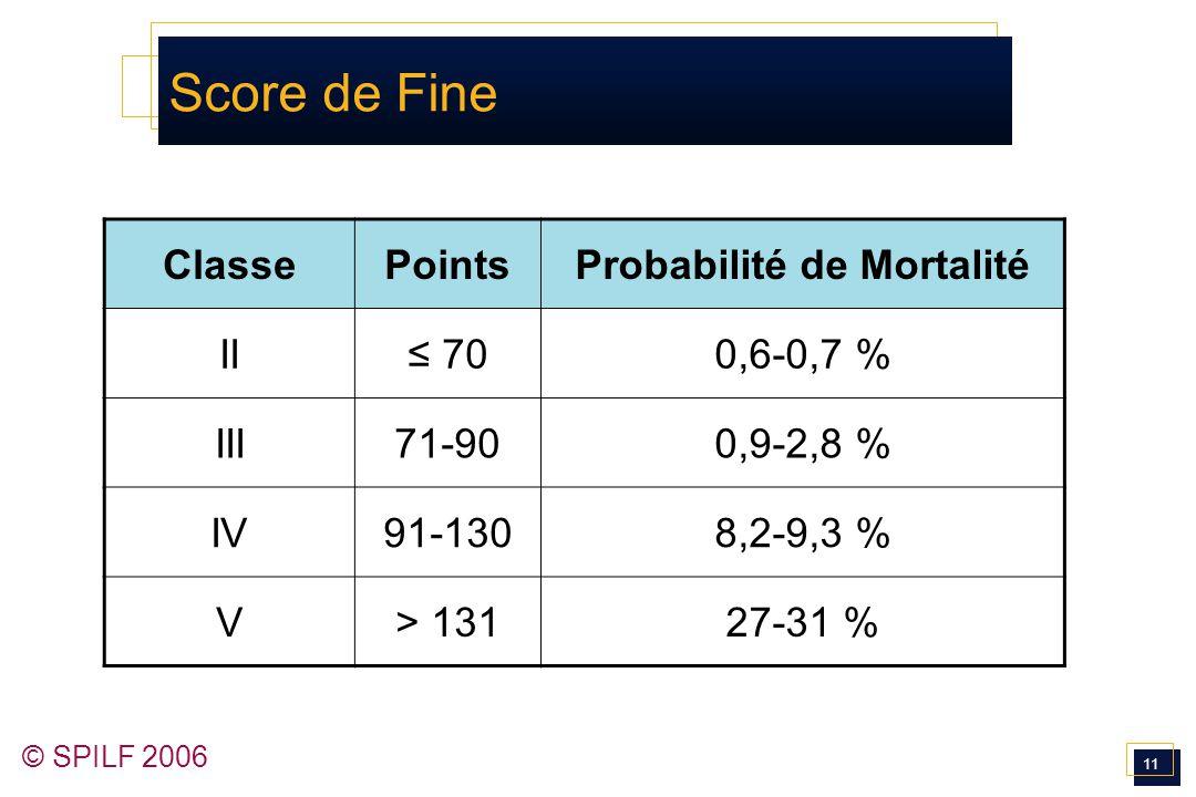 11 © SPILF 2006 Score de Fine ClassePointsProbabilité de Mortalité II≤ 700,6-0,7 % III71-900,9-2,8 % IV91-1308,2-9,3 % V> 13127-31 %