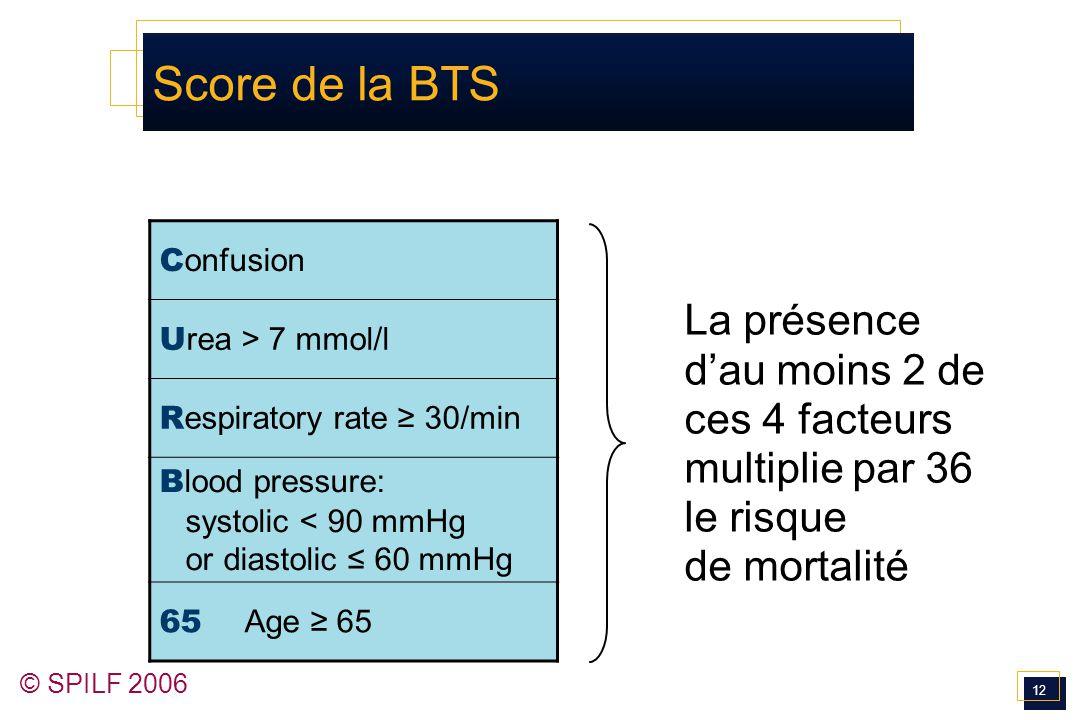 12 © SPILF 2006 Score de la BTS C onfusion U rea > 7 mmol/l R espiratory rate ≥ 30/min B lood pressure: systolic < 90 mmHg or diastolic ≤ 60 mmHg 65 A