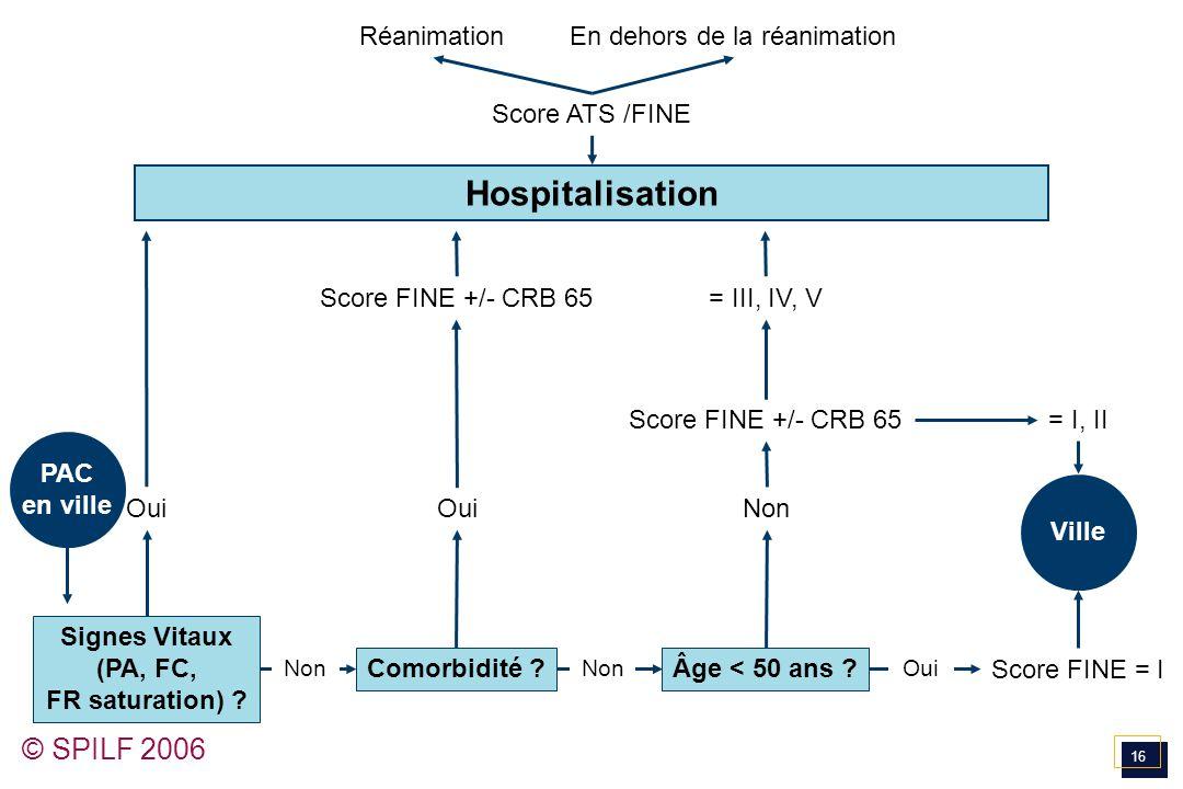 16 © SPILF 2006 RéanimationEn dehors de la réanimation Score ATS /FINE Hospitalisation Score FINE +/- CRB 65= III, IV, V = I, II Signes Vitaux (PA, FC