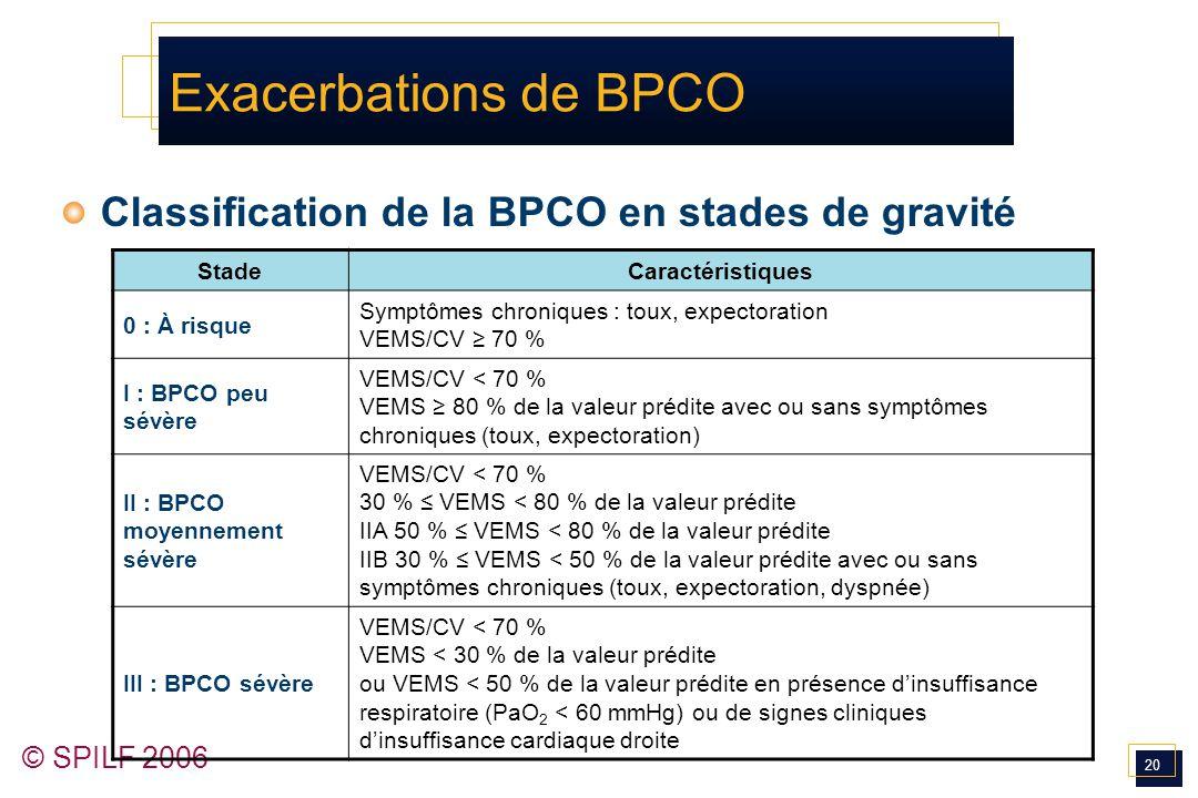 20 © SPILF 2006 Exacerbations de BPCO Classification de la BPCO en stades de gravité StadeCaractéristiques 0 : À risque Symptômes chroniques : toux, e