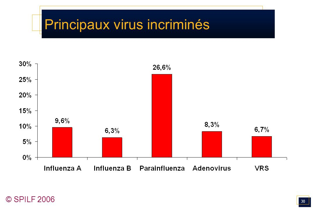 30 © SPILF 2006 Principaux virus incriminés