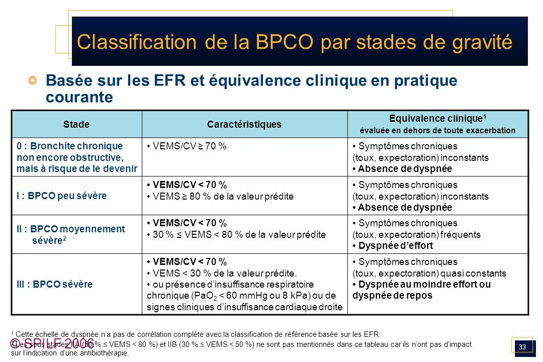 33 © SPILF 2006 Classification de la BPCO par stades de gravité Basée sur les EFR et équivalence clinique en pratique courante StadeCaractéristiques E