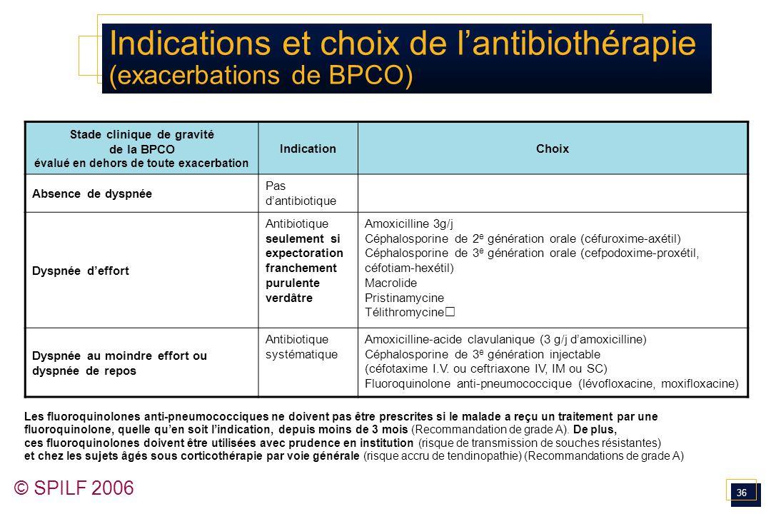 36 © SPILF 2006 Indications et choix de l'antibiothérapie (exacerbations de BPCO) Stade clinique de gravité de la BPCO évalué en dehors de toute exace
