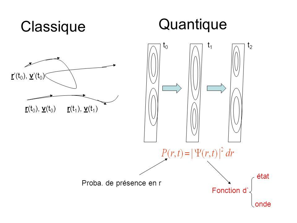 r(t 0 ), v(t 0 )r(t 1 ), v(t 1 ) r'(t 0 ), v'(t 0 ) Classique Quantique t0t0 t1t1 t2t2 Proba. de présence en r Fonction d` état onde