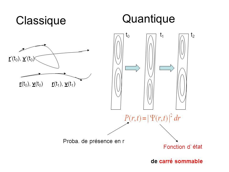 r(t 0 ), v(t 0 )r(t 1 ), v(t 1 ) r'(t 0 ), v'(t 0 ) Classique Quantique t0t0 t1t1 t2t2 Proba. de présence en r Fonction d` état de carré sommable