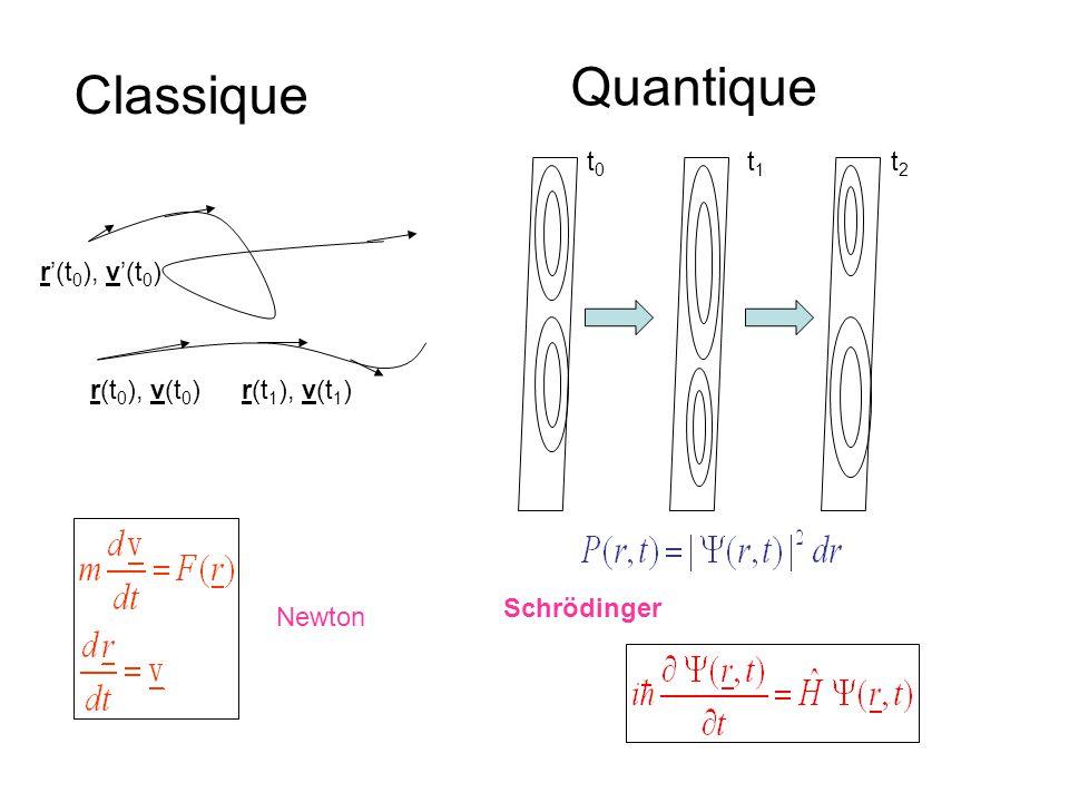 r(t 0 ), v(t 0 )r(t 1 ), v(t 1 ) r'(t 0 ), v'(t 0 ) Classique Quantique t0t0 t1t1 t2t2 Newton Schrödinger