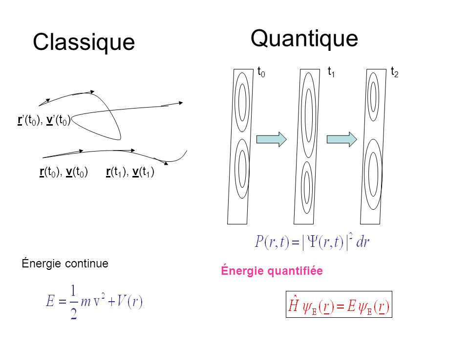 r(t 0 ), v(t 0 )r(t 1 ), v(t 1 ) r'(t 0 ), v'(t 0 ) Classique Quantique t0t0 t1t1 t2t2 Énergie continue Énergie quantifiée