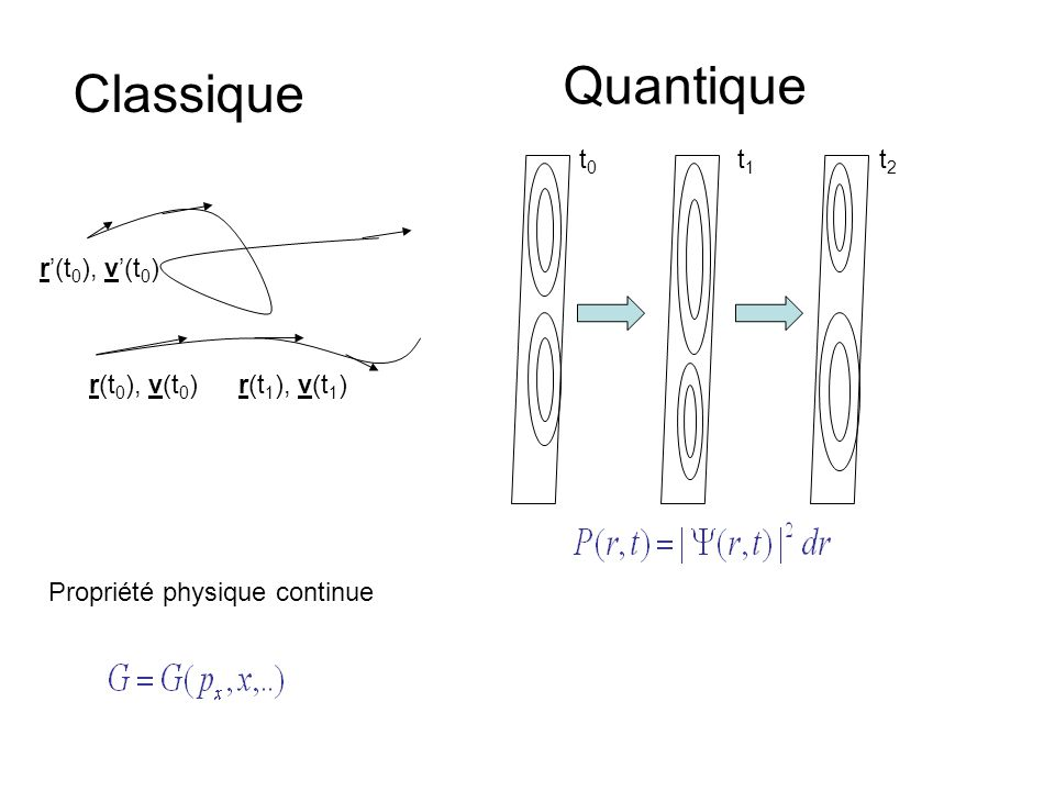 r(t 0 ), v(t 0 )r(t 1 ), v(t 1 ) r'(t 0 ), v'(t 0 ) Classique Quantique t0t0 t1t1 t2t2 Propriété physique continue